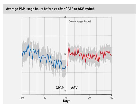 big-data-ASV-switch-usage-hours-ResMed